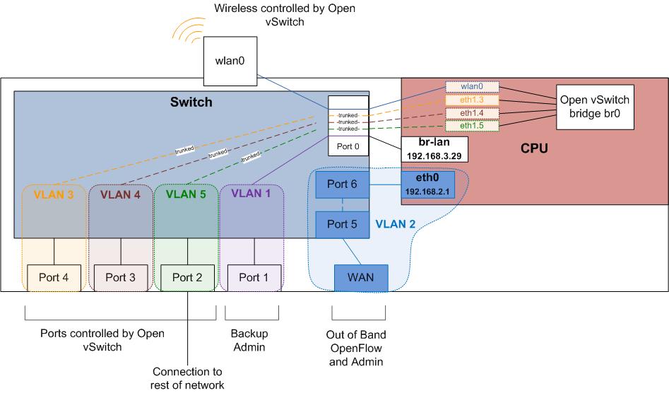Build a Lab — nmeta 0 4 3 documentation